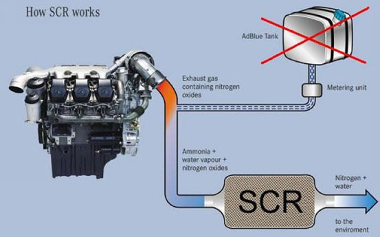 how scr works