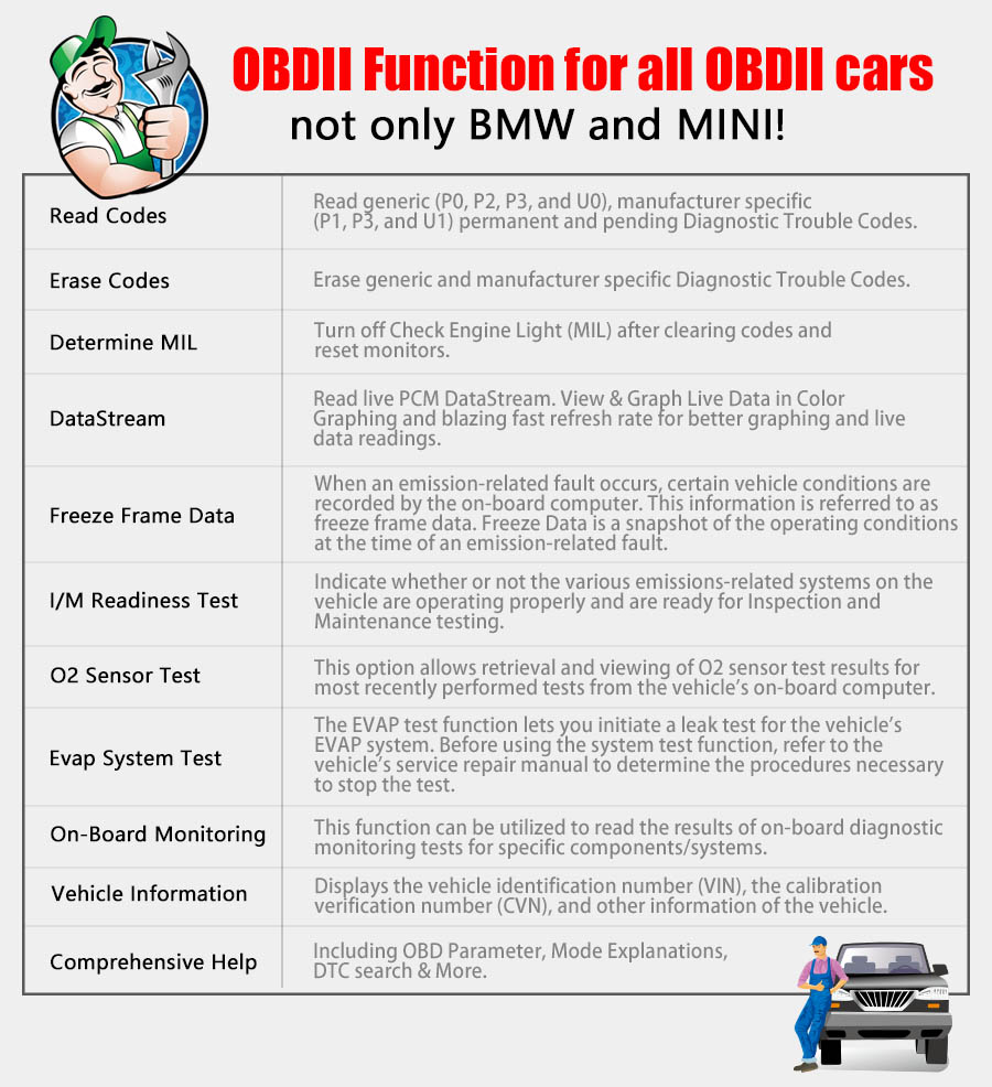 OBDII Function for all OBDII cars, not only BMW and MINI!